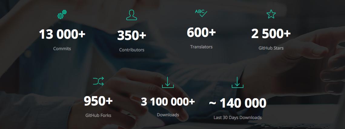 Sylius community stats 2017